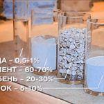Склад бетону вода цемент щебінь пісок