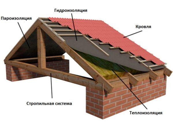 Двосхилий дах кроквяна система під металочерепицю